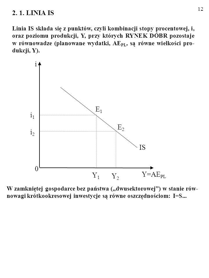 11 Narzędziem, którym posłużymy się, analizując krótkookresowe wahania wielkości zagregowanych wydatków, AE PL, i poziomu produkcji, Y, w gospodarce j
