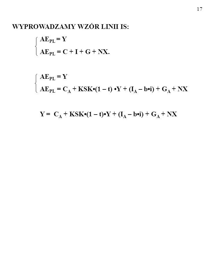 16 Co się tyczy planowanych wydatków konsumpcyjnych, C PL, to opisu- jąc je, posłużę się standardową funkcją konsumpcji: C PL = C A + KSK(1 – t)Y, gdz
