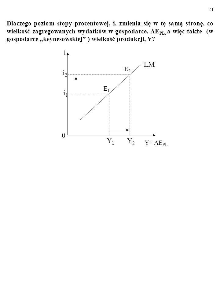 20 Linia LM składa się z punktów, czyli kombinacji stopy procentowej, i, i poziomu produkcji, Y, przy których RYNEK PIENIĄDZA pozostaje w równowadze (
