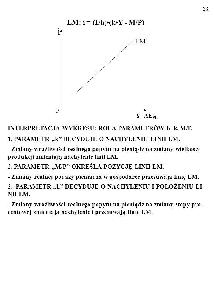 25 WYPROWADZAMY WZÓR LINII LM: Oto warunek równowagi na rynku pieniądza: M/P = kY – hi. A zatem szukane równanie linii LM wygląda następująco: i = (1/