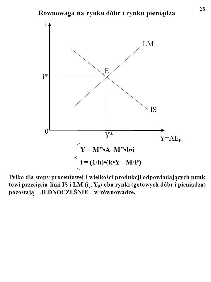 27 Równowaga na rynku dóbr i rynku pieniądza 2.3. KOMPLETNY MODEL IS-LM IS: Y = MA–Mbi LM: i = (1/h)(kY - M/P) Y*Y* LM 0 Y=AE PL IS E i* i Podsumujmy: