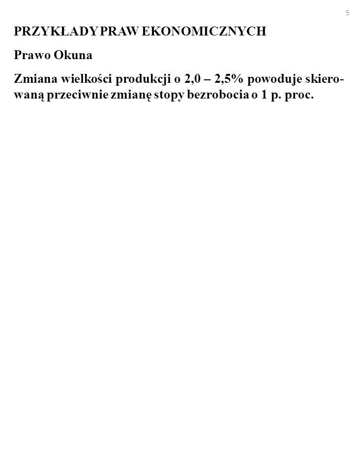 5 PRZYKŁADY PRAW EKONOMICZNYCH Prawo Okuna Zmiana wielkości produkcji o 2,0 – 2,5% powoduje skiero- waną przeciwnie zmianę stopy bezrobocia o 1 p.