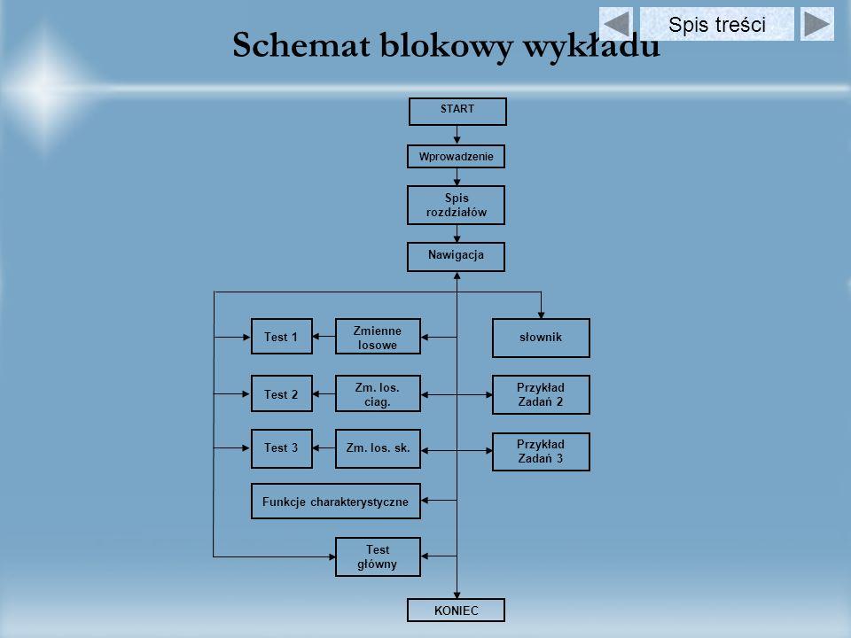 Schemat blokowy wykładu START Wprowadzeni e Spis rozdziałów Nawigacja Zmienne losowe Zm.