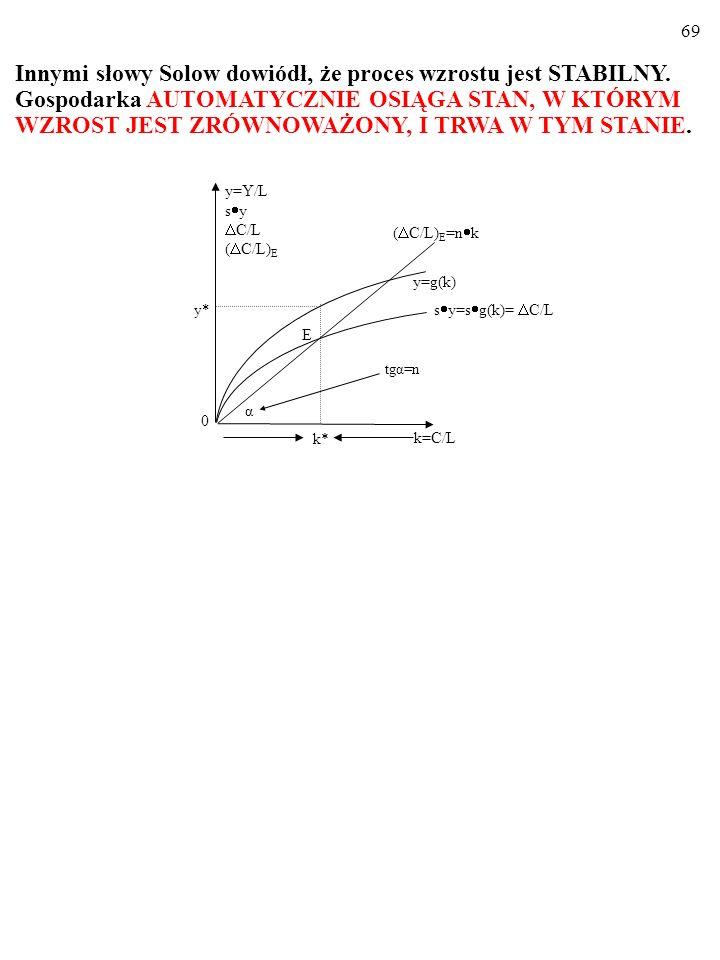 68 Zatem rzeczywiście: gospodarka SAMOCZYNNIE osiąga wzrost zrównoważony. Wszak: k>k* s y<n kk. 0 tgα=n k=C/L k* α ( C/L) E =n k y=g(k) E y* y=Y/L s y
