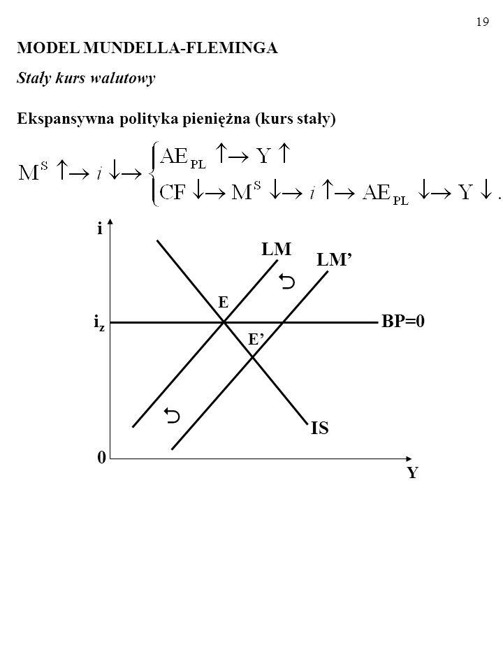 18 A zatem, kiedy kapitał jest doskonale mobilny, gospodarka znaj- duje się w jednym z punktów linii BP=0 (zob. rysunek). Prze- pływy kapitału sprawia