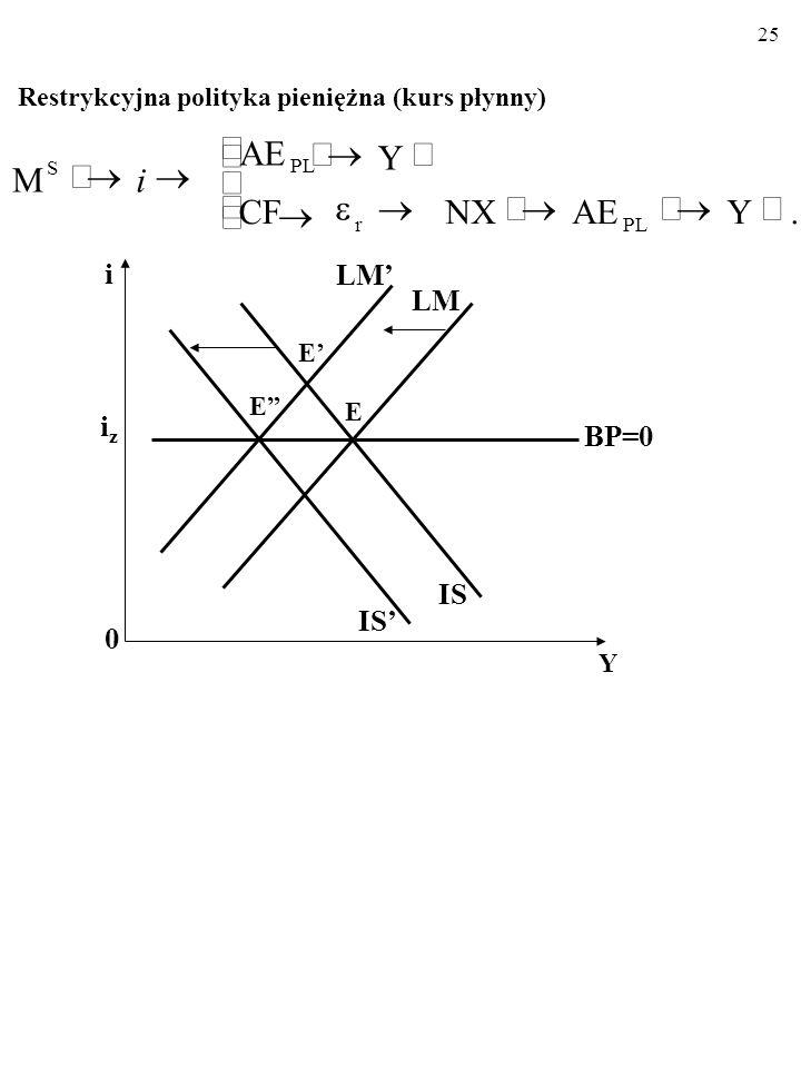 24 Płynny kurs walutowy Ekspansywna polityka pieniężna (kurs płynny) i 0 Y iziz LM IS BP=0 E E IS E.YAENXCFCF Y AE M PL S r i