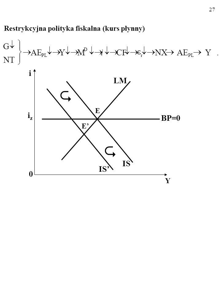 26 Ekspansywna polityka fiskalna (kurs płynny).YAENXCFCFMYAE NT G PL D r i i 0 Y iziz LM IS BP=0 E E IS