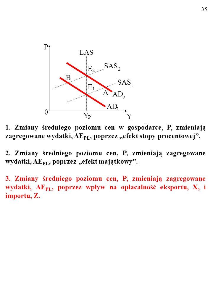 34 MODEL AD/AS Oto znana nam z wykładu podstaw ekonomii graficzna wersja modelu AD/AS: Y P LAS AD 2 1 E 2 E 1 SAS 1 2 A 0 Y P B 1. LINIA ZAGREGOWANEGO
