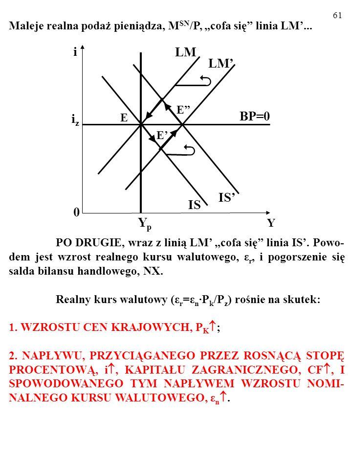 60 W DŁUGIM OKRESIE odchylenie się rzeczywistej wielkości produkcji, Y E, w górę od wielkości produkcji potencjalnej, Y P, powoduje WZROST CEN KRAJOWY