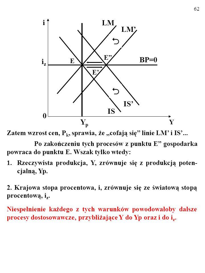 61 Maleje realna podaż pieniądza, M SN /P, cofa się linia LM... PO DRUGIE, wraz z linią LM cofa się linia IS. Powo- dem jest wzrost realnego kursu wal