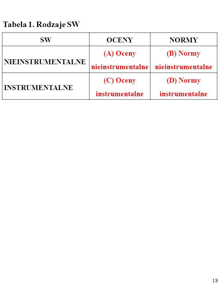 17 Tabela 1. Rodzaje SW SWOCENYNORMY NIEINSTRUMENTALNE INSTRUMENTALNE
