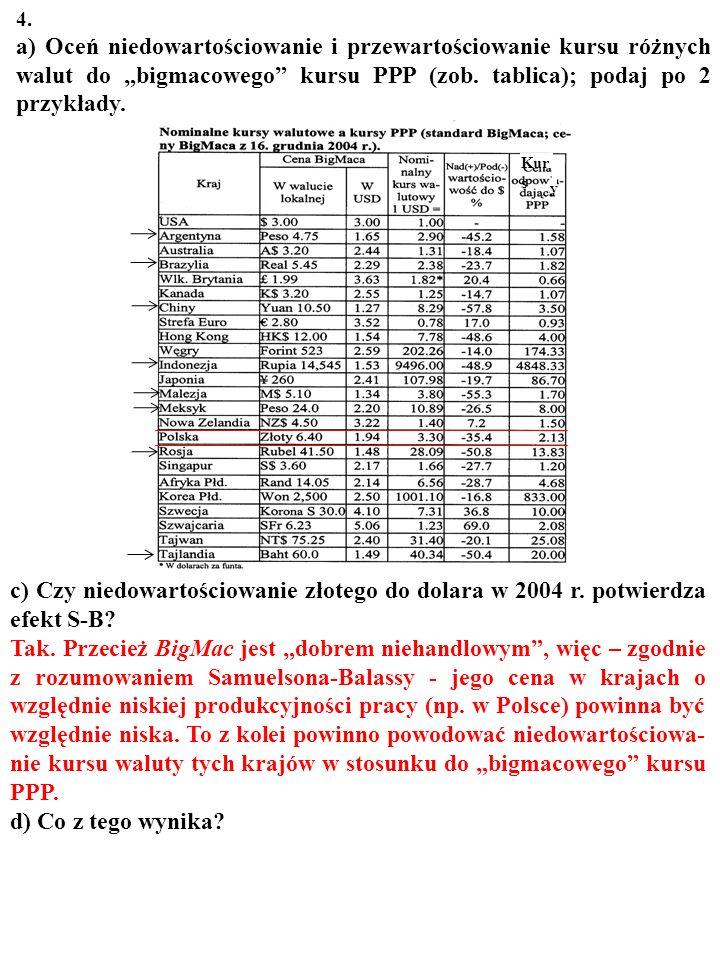 4. a) Oceń niedowartościowanie i przewartościowanie kursu róż- nych walut do bigmacowego kursu PPP (zob. tablica); podaj po 2 przykłady. Kurs jest nie
