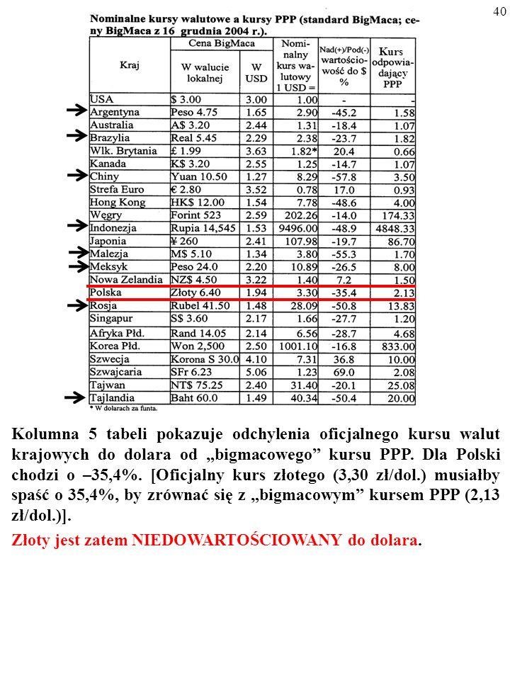 39 JEDNAK REALNY KURS WALUTOWY ZWYKLE ODCHYLA SIĘ OD 1.
