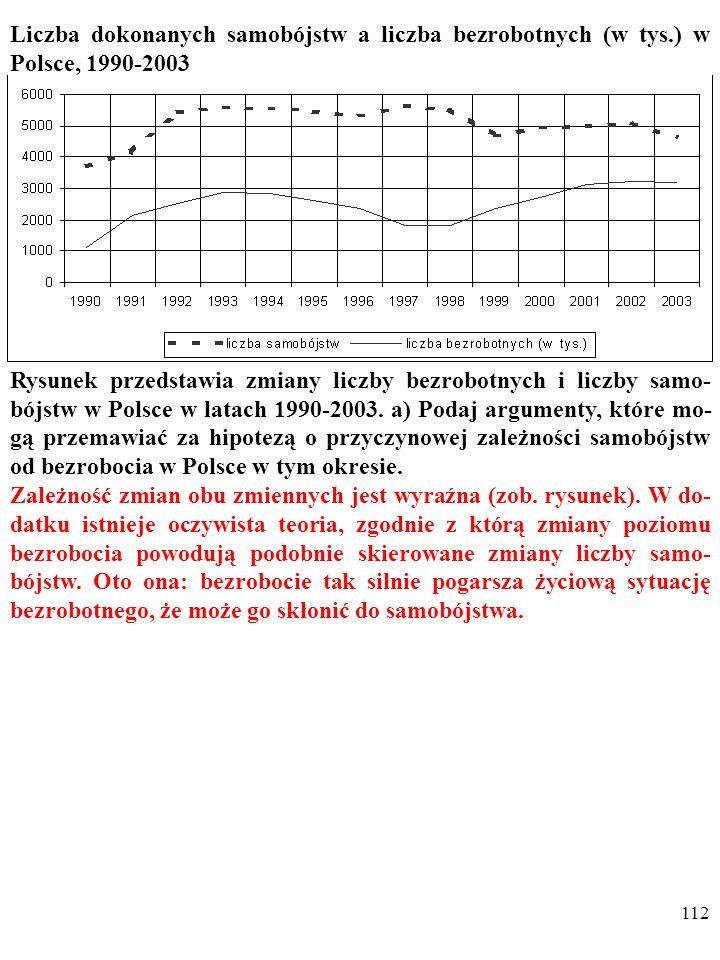 111 Liczba dokonanych samobójstw a liczba bezrobotnych (w tys.) w Polsce, 1990-2003 Rysunek przedstawia zmiany liczby bezrobotnych i liczby samo- bójs