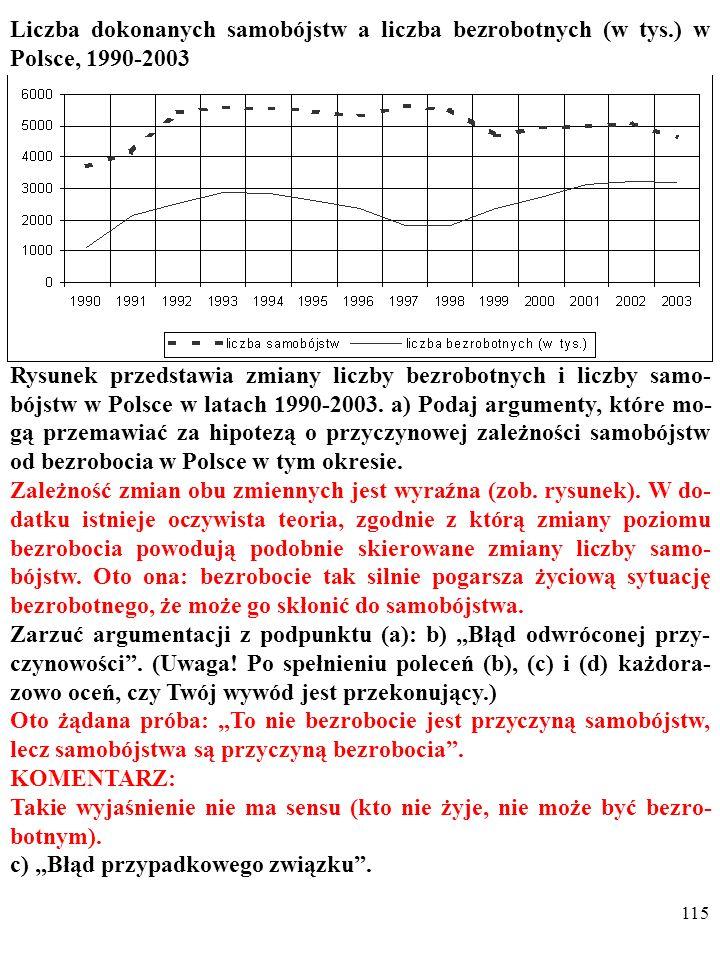 114 Liczba dokonanych samobójstw a liczba bezrobotnych (w tys.) w Polsce, 1990-2003 Rysunek przedstawia zmiany liczby bezrobotnych i liczby samo- bójs
