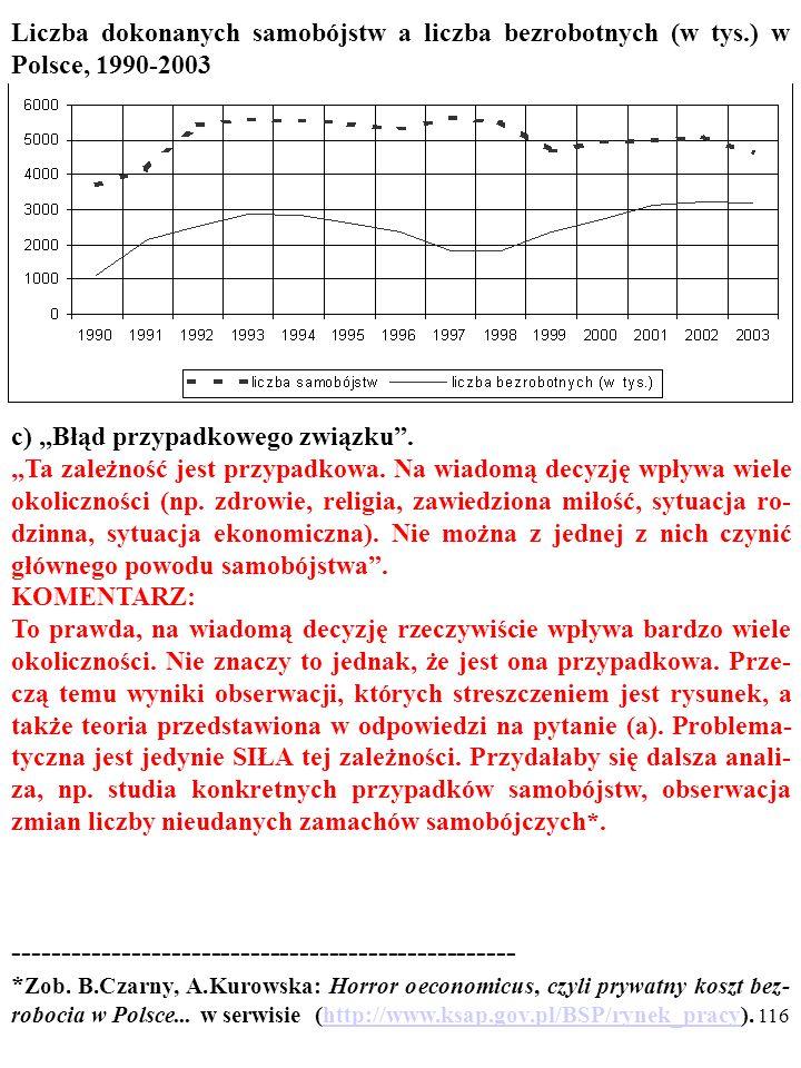 115 Liczba dokonanych samobójstw a liczba bezrobotnych (w tys.) w Polsce, 1990-2003 Rysunek przedstawia zmiany liczby bezrobotnych i liczby samo- bójs