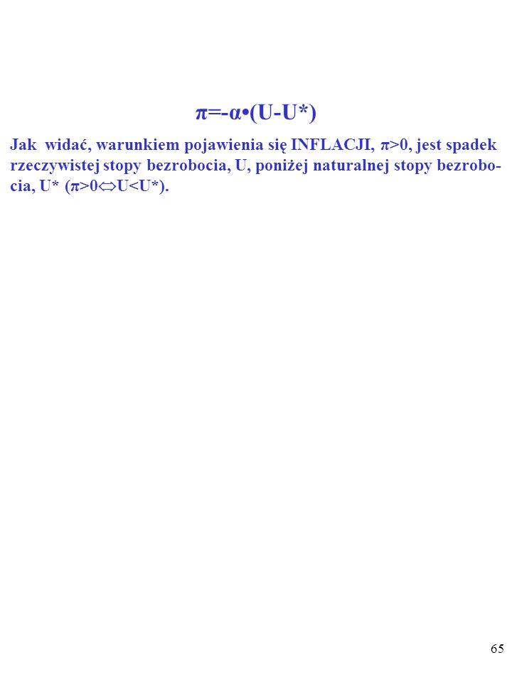 64 π=-α(U-U*) π – stopa zmiany cen. α – parametr opisujący wrażliwość poziomu płac na odchylenia rzeczywistej stopy bezrobocia, U, od naturalnej stopy