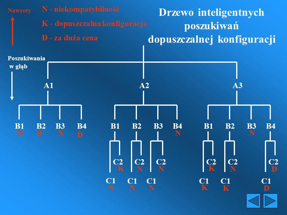 Poszukiwania w głąb B1B3B2B4B1B2B3B4B1B2B3B4 A1 N - niekompatybilność Nawroty K – dopuszczalna konfiguracja D - za duża cena C1 N C2 N C1 N N N N C2 N N N N N N C1 D C2 D C1 D D C2 D K C1 K C2 K C1 K N D C2 D A3 A2 Drzewo poszukiwań dopuszczalnej konfiguracji - przegląd zupełny