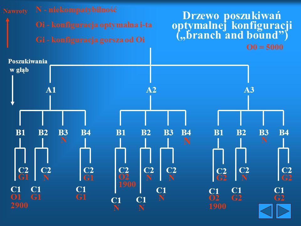 1.4 Poszukiwanie konfiguracji optymalnej Metoda ta jest metodą optymalizacji kombinatory- cznej globalnej, jednakże w konkretnym przypadku bardzo duże