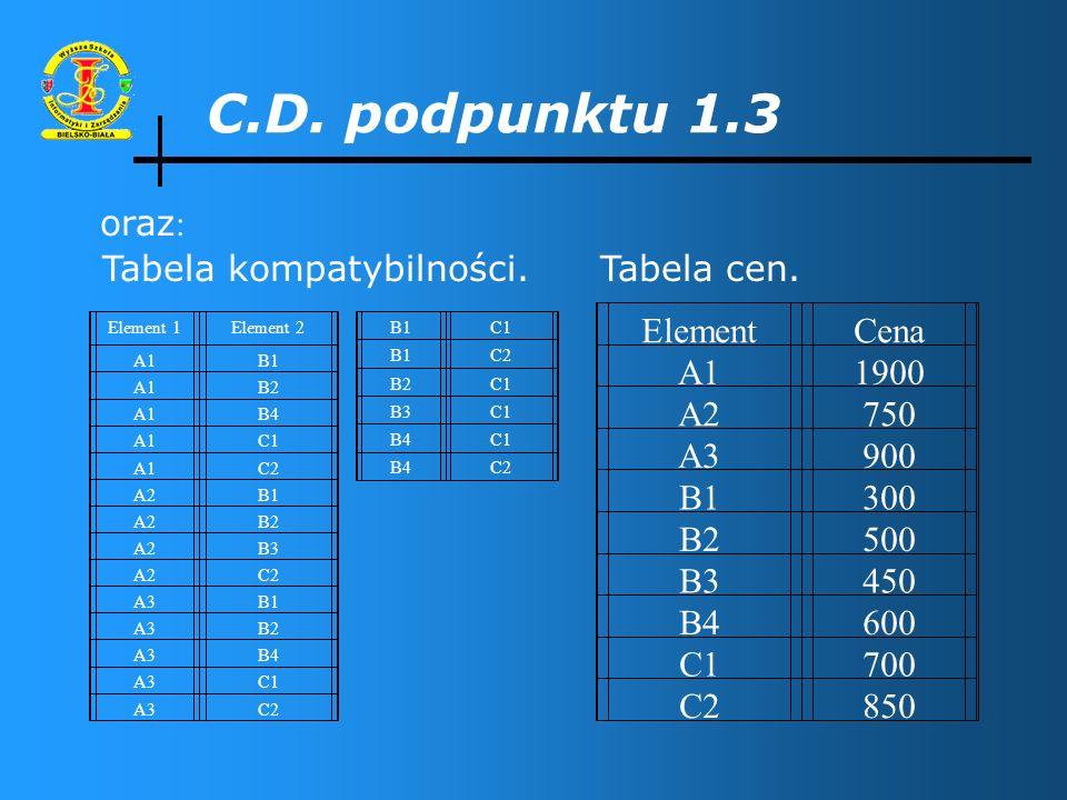 C.D. podpunktu 1.3 Dla wszystkich odmian algorytmu nawrotów przyjmujemy te same dane, czyli: typ A składa się z elementów (A1, A2, A3), typ B składa s