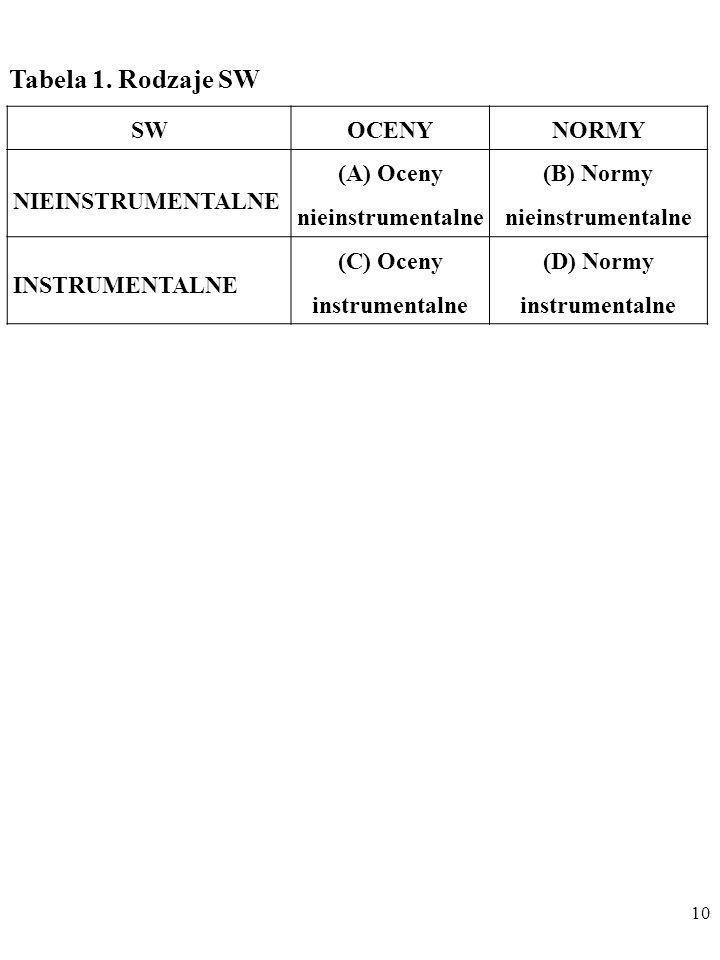9 2. SW dzieli się także na NIEINSTRUMENTALNE i INSTRU- MENTALNE. W przypadku nieinstrumentalnych SW przedmiotem wartościowania są bezpośrednio i wyłą