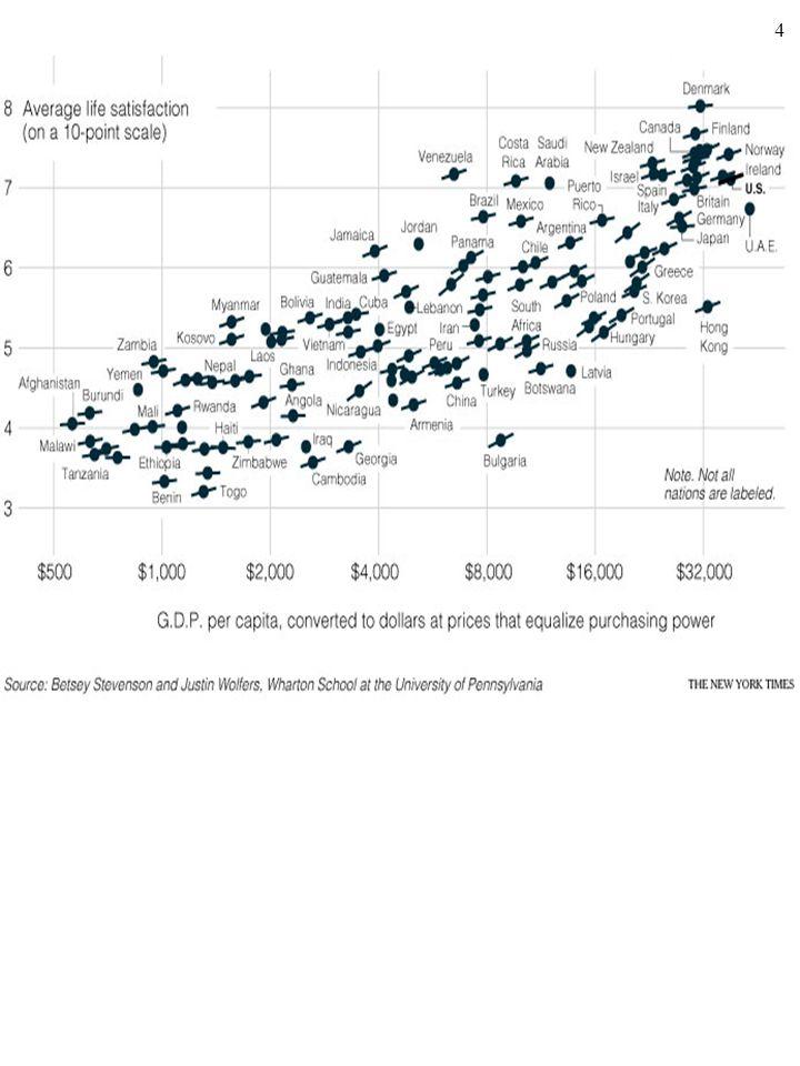 3 2. Obok dochodu (i wielkości konsumpcji) bardzo ważnym czynnikiem, od którego zależy szczęście, jest np. udane małżeństwo. Ogólnie, bardzo istotne s