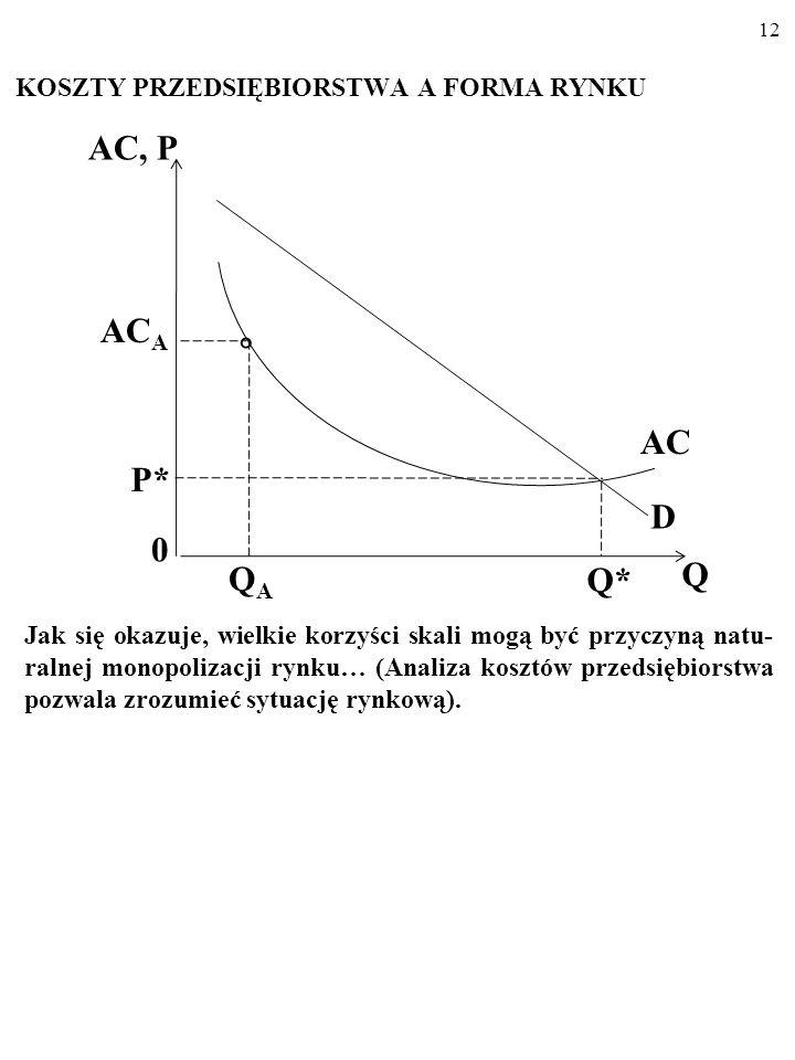 11 KOSZTY PRZEDSIĘBIORSTWA A FORMA RYNKU Skutkiem byłyby wojny cenowe, które przetrwałby – zapewne – tylko jeden producent… AC, P 0 Q* Q AC P* D AC A