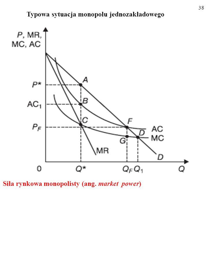37 Typowa sytuacja monopolu wielozakladowego Ubytek nadwyżki całkowitej (nieefektywność) B A C