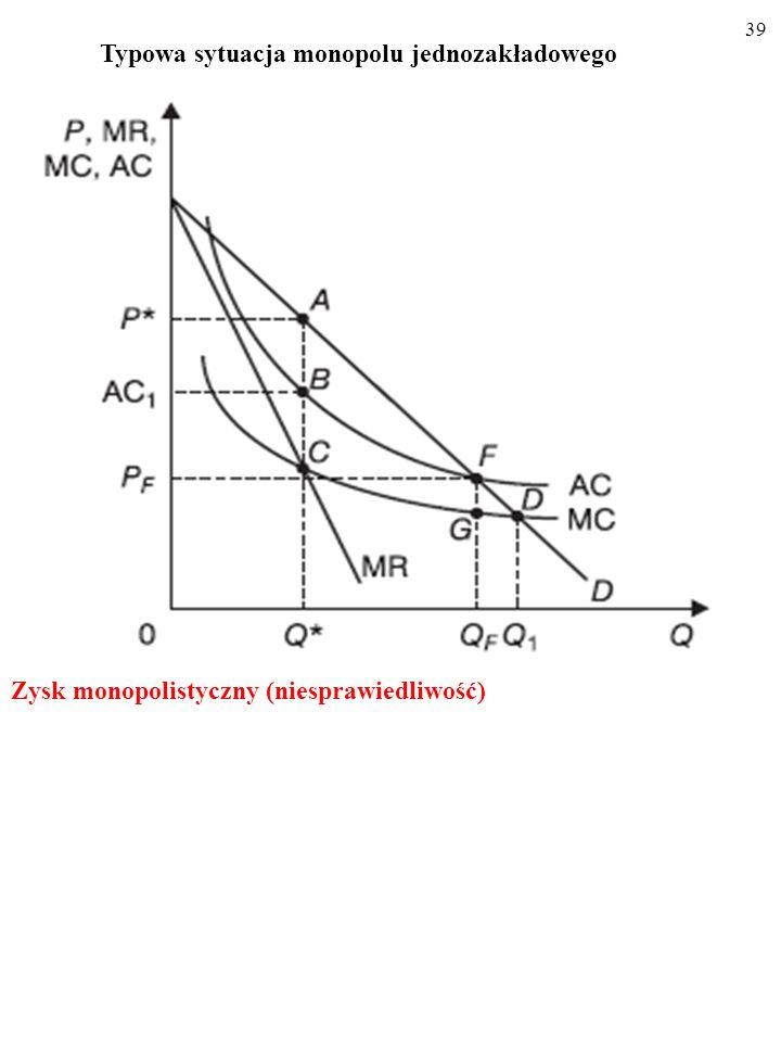 38 Typowa sytuacja monopolu jednozakładowego Siła rynkowa monopolisty (ang. market power)