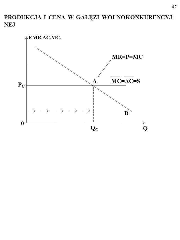46 Pozioma linia podaży ___ MC=S ___ MC=5 MC, P D 0 Q