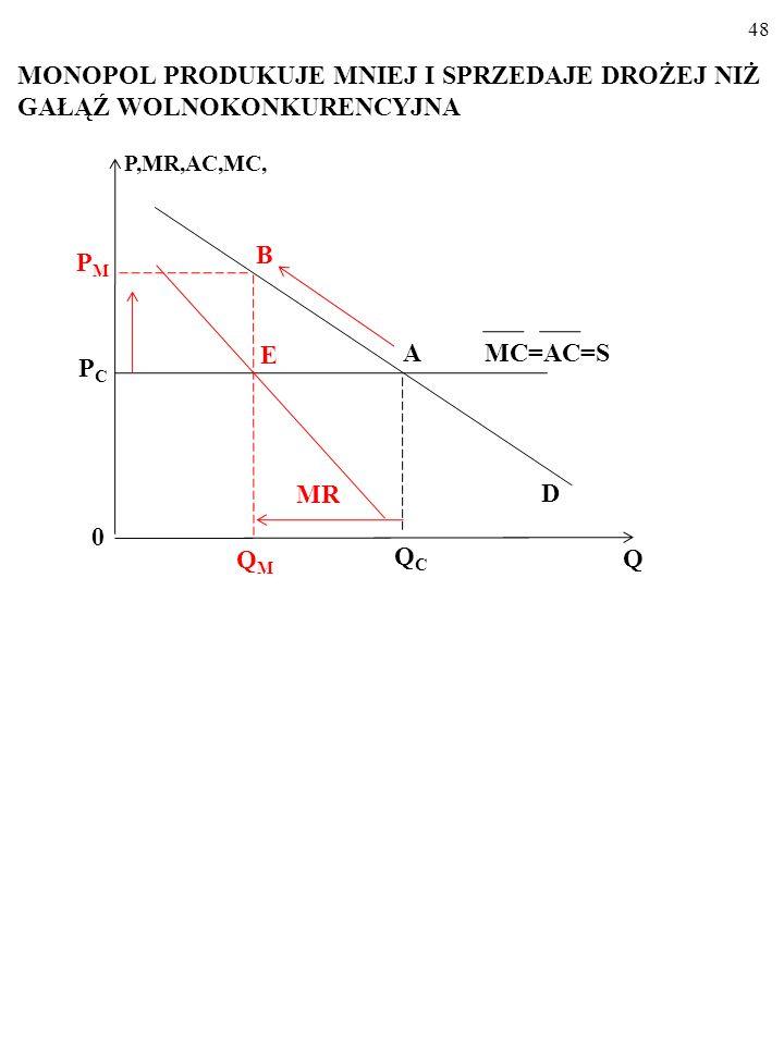 47 PRODUKCJA I CENA W GAŁĘZI WOLNOKONKURENCYJ- NEJ MC=AC=S P,MR,AC,MC, D 0 Q PCPC QCQC A MR=P=MC
