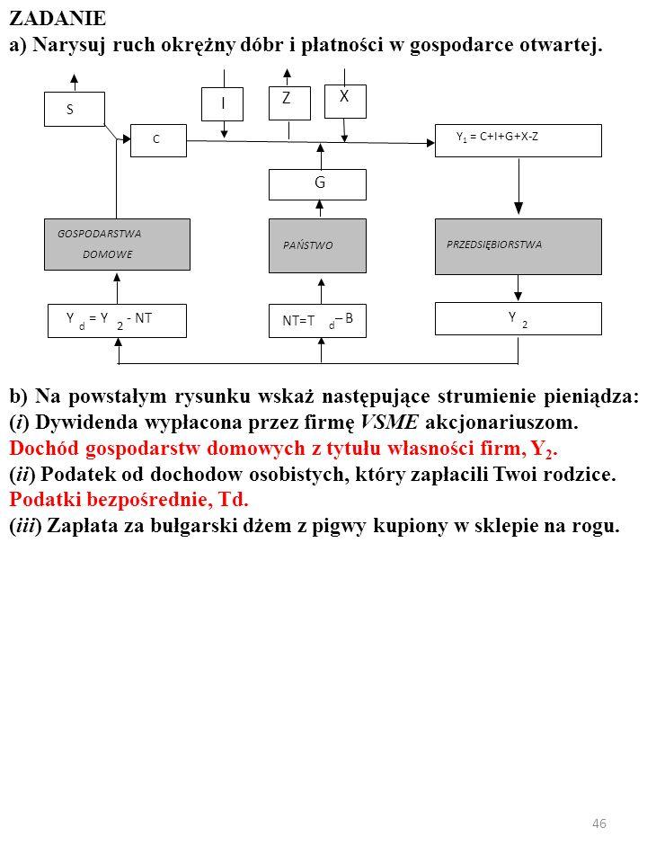 45 ZADANIE a) Narysuj ruch okrężny dóbr i płatności w gospodarce otwartej. X I PRZEDSIĘBIORSTWA GOSPODARSTWA DOMOWE Y d = Y 2 - NT Y 2 PAŃSTWO G NT=T