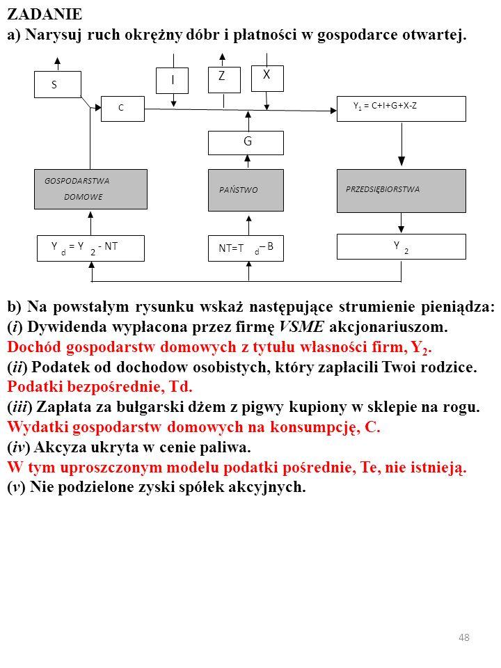 47 ZADANIE a) Narysuj ruch okrężny dóbr i płatności w gospodarce otwartej. X I PRZEDSIĘBIORSTWA GOSPODARSTWA DOMOWE Y d = Y 2 - NT Y 2 PAŃSTWO G NT=T