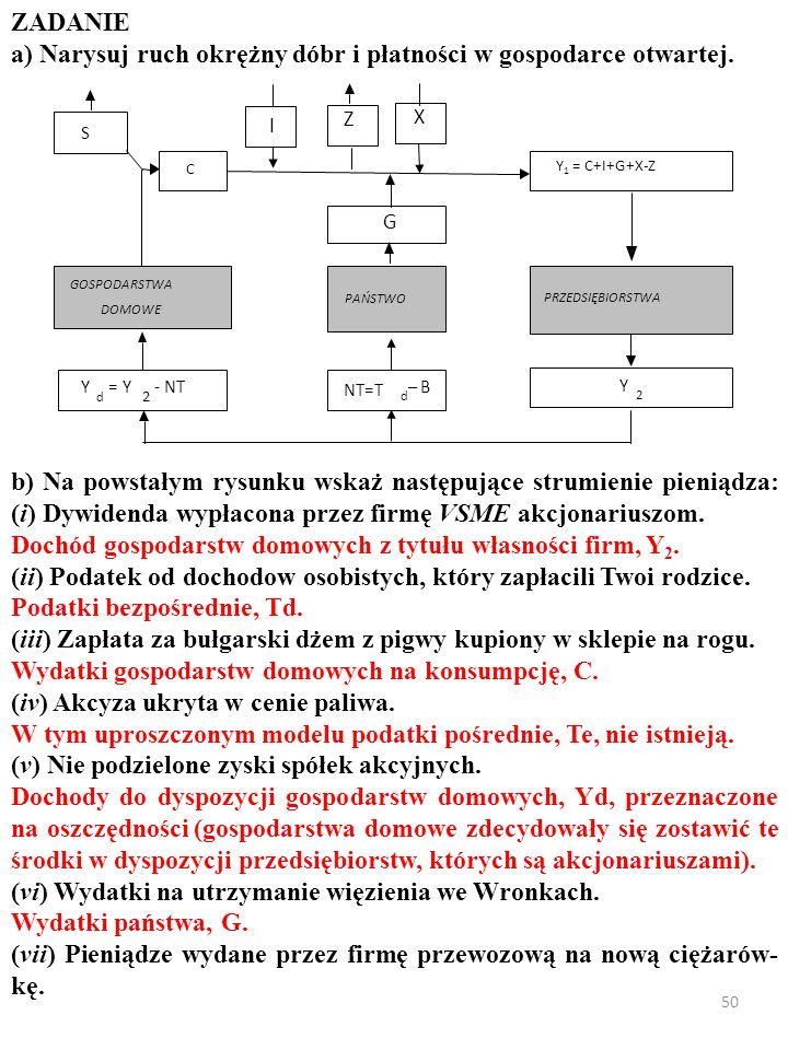 49 ZADANIE a) Narysuj ruch okrężny dóbr i płatności w gospodarce otwartej. X I PRZEDSIĘBIORSTWA GOSPODARSTWA DOMOWE Y d = Y 2 - NT Y 2 PAŃSTWO G NT=T