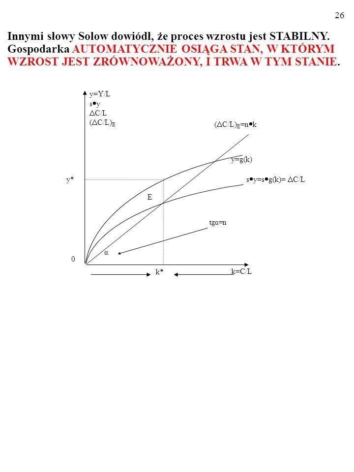 25 Zatem rzeczywiście: gospodarka SAMOCZYNNIE osiąga wzrost zrównoważony. Wszak: k>k* s y<n kk. 0 tgα=n k=C/L k* α ( C/L) E =n k y=g(k) E y* y=Y/L s y