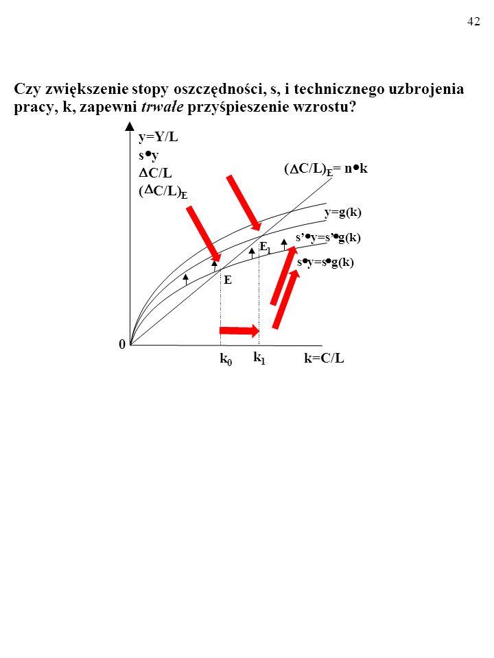 41 Czy zwiększenie stopy oszczędności, s, i technicznego uzbrojenia pracy, k, zapewni trwałe przyśpieszenie wzrostu? k=C/L E 1 y=g(k) s y=s g(k) ( C/L
