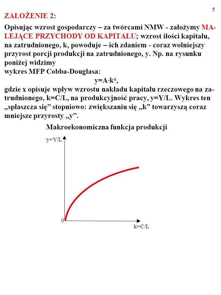5 ZAŁOŻENIE 2: Opisując wzrost gospodarczy – za twórcami NMW - założymy MA- LEJĄCE PRZYCHODY OD KAPITAŁU; wzrost ilości kapitału, na zatrudnionego, k, powoduje – ich zdaniem - coraz wolniejszy przyrost porcji produkcji na zatrudnionego, y.