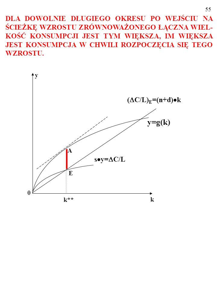 54 Kiedy: y/k=(n+d), w stanie wzrostu zrównoważonego nadwyżka produkcji per capita nad rzeczywistymi oszczędnościami/inwes- tycjami per capita, czyli