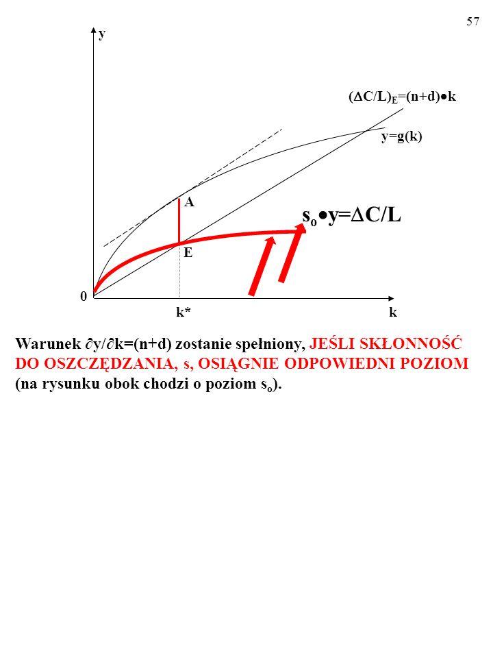 56 Warunek y/k=(n+d)zostanie spełniony, JEŚLI SKŁONNOŚĆ DO OSZCZĘDZANIA, s, OSIĄGNIE ODPOWIEDNI POZIOM (na rysunku obok chodzi o poziom s o ). ( C/L)