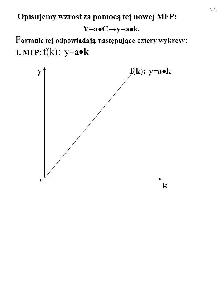 73 A zatem: Y = a C (1) Y = a C (2) C = s Y (3) Z równań (2) i (3) wynika, że: Y/Y =s a. (4) Mamy, czego chcieliśmy! Równanie (4) oznacza, że tempo wz