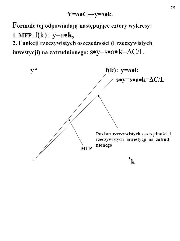 74 Opisujemy wzrost za pomocą tej nowej MFP: Y=a Cy=a k. F ormule tej odpowiadają następujące cztery wykresy: 1. MFP: f(k): y=a k k f(k): y=a k 0 y