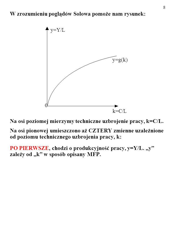 8 W zrozumieniu poglądów Solowa pomoże nam rysunek: Na osi poziomej mierzymy techniczne uzbrojenie pracy, k=C/L.