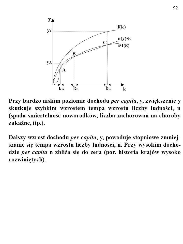 91 Oto tempo przyrostu liczby ludności, n, przestało być egzoge- niczne i zależy od produkcyjności pracy, y… f(k) sf(k) n(y)k C A B k y kCkC kAkA kBkB