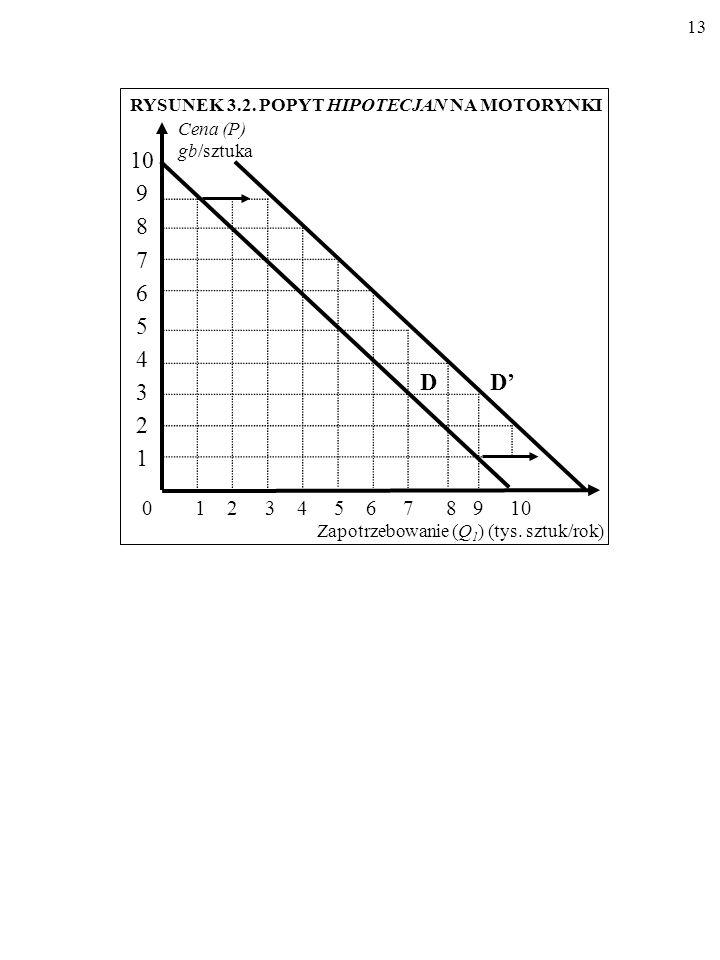 12 Cena (P) (gb/szt.) Zapotrzebowanie (Q 1 ) (tys. sztuk/rok) Przed Po 0 1 2 3 4 5 6 7 8 9 10 9 8 7 6 5 4 3 2 1 0 Źródło: jak w tablicy 3.1. TABLICA 3