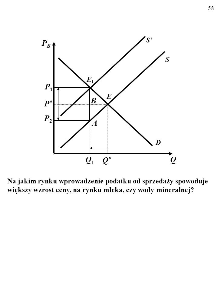 57 D E Q P P*P* Q*Q* Q1Q1 P1P1 D Co to właściwie znaczy, że linia popytu staje się bardziej stroma? Otóż w takiej sytuacji, reagując na wzrost ceny (P