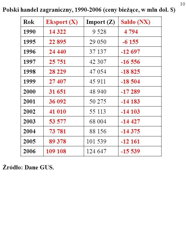 9 Polski handel zagraniczny, 1990-2006 (ceny bieżące, w mln dol.