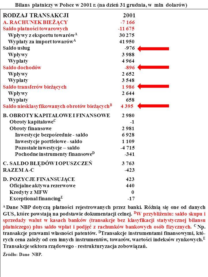 108 ZADANIE Przestudiuj bilans płatniczy Polski w 2001 r.