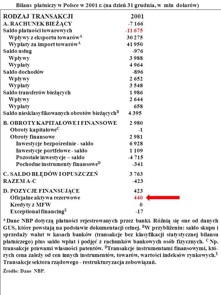 110 Przestudiuj bilans płatniczy Polski w 2001 r.
