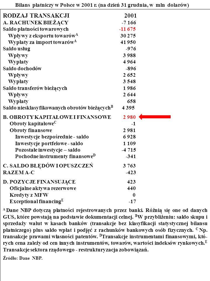 112 ZADANIE Przestudiuj bilans płatniczy Polski w 2001 r.