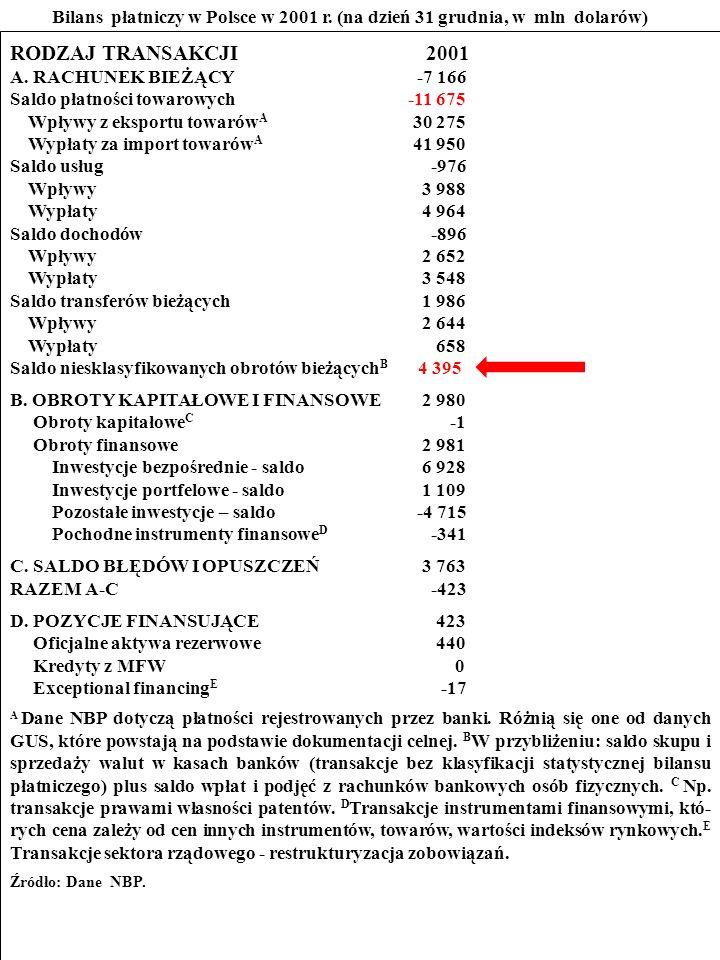 114 ZADANIE Przestudiuj bilans płatniczy Polski w 2001 r.